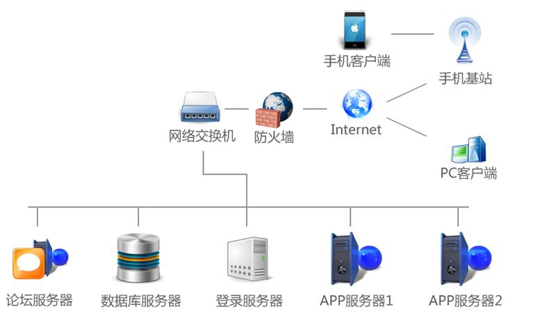 系统物理结构: 物业管理系统由:数据库管理系统,监控管理系统,交换